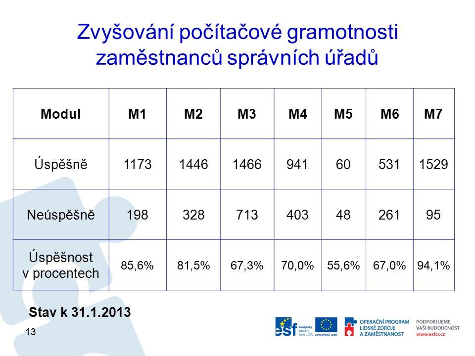 Zvyšování počítačové gramotnosti zaměstnanců správních úřadů Stav k 31.1.2013 ModulM1M2M3M4M5M6M7 Úspěšně117314461466941605311529 Neúspěšně1983287134034826195 Úspěšnost v procentech 85,6%81,5%67,3%70,0%55,6%67,0%94,1% 13