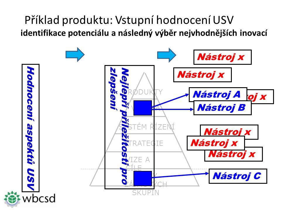 Nástroj x ZÁJMY ZÁJMOVÝCH SKUPIN STRATEGIE VIZE A CÍLE SYSTÉM ŘÍZENÍ VÝROBA PRODUKTY Příklad produktu: Vstupní hodnocení USV identifikace potenciálu a následný výběr nejvhodnějších inovací Nejlepří příležitosti prozlepšení Nástroj x Nástroj A Nástroj B Nástroj x Nástroj C Nástroj x Hodnocení aspektů USV