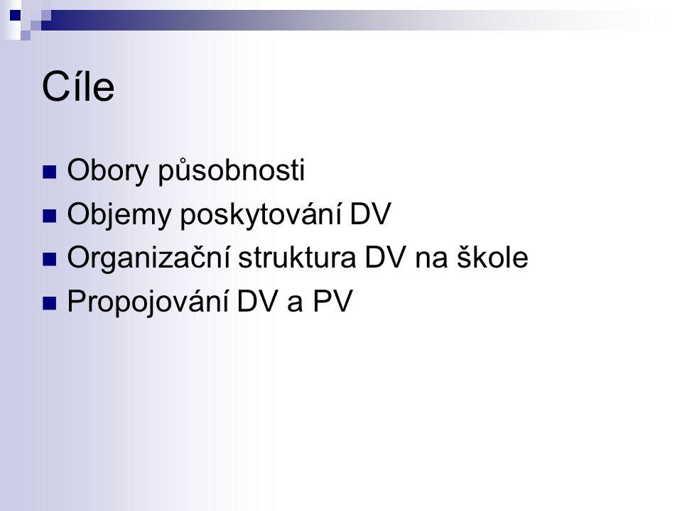 Cíle Obory působnosti Objemy poskytování DV Organizační struktura DV na škole Propojování DV a PV
