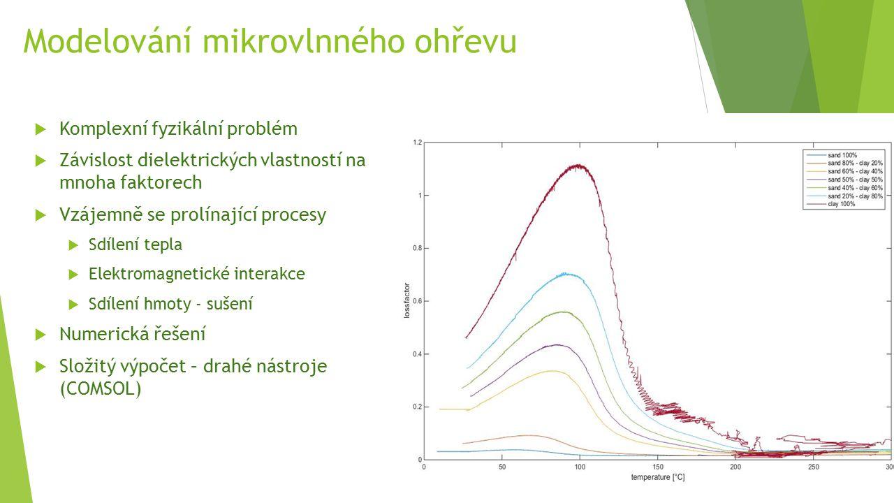 Modelování mikrovlnného ohřevu  Komplexní fyzikální problém  Závislost dielektrických vlastností na mnoha faktorech  Vzájemně se prolínající proces