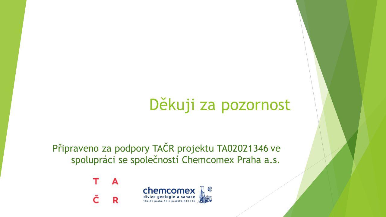 Děkuji za pozornost Připraveno za podpory TAČR projektu TA02021346 ve spolupráci se společností Chemcomex Praha a.s.