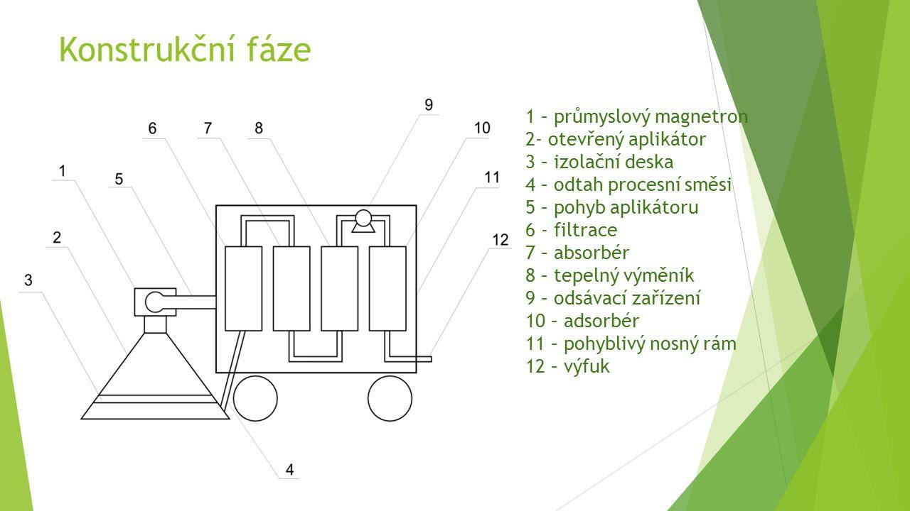 Konstrukční fáze 1 – průmyslový magnetron 2- otevřený aplikátor 3 – izolační deska 4 – odtah procesní směsi 5 – pohyb aplikátoru 6 - filtrace 7 – abso