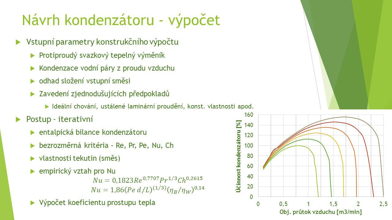 Návrh kondenzátoru - výpočet