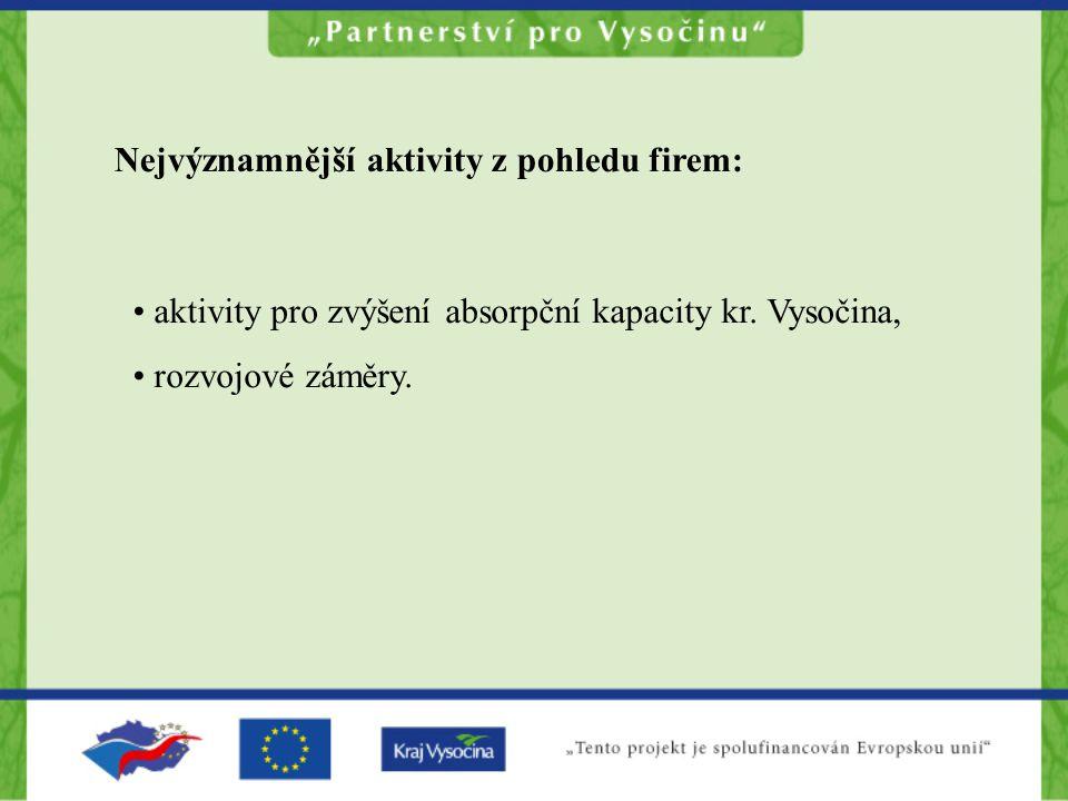 Úloha v projektu: Aktivity projektu PodnikatelProjektový tým Příležitosti Hodnocení Rozvojové záměry