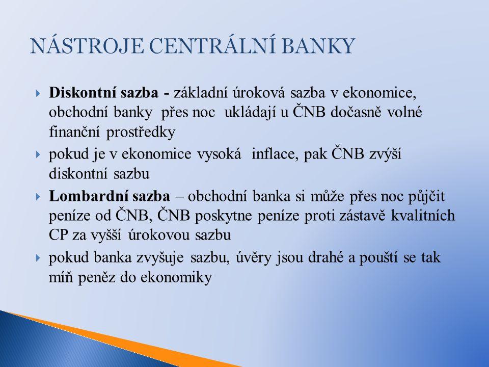 NÁSTROJE CENTRÁLNÍ BANKY  Diskontní sazba - základní úroková sazba v ekonomice, obchodní banky přes noc ukládají u ČNB dočasně volné finanční prostředky  pokud je v ekonomice vysoká inflace, pak ČNB zvýší diskontní sazbu  Lombardní sazba – obchodní banka si může přes noc půjčit peníze od ČNB, ČNB poskytne peníze proti zástavě kvalitních CP za vyšší úrokovou sazbu  pokud banka zvyšuje sazbu, úvěry jsou drahé a pouští se tak míň peněz do ekonomiky
