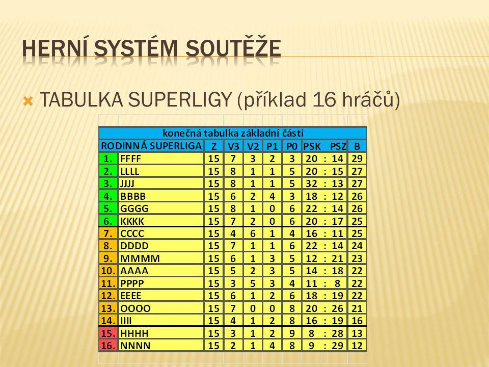  TABULKA SUPERLIGY (příklad 16 hráčů)