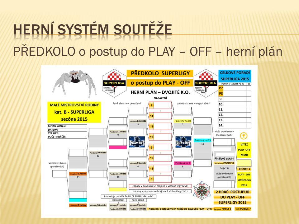 PŘEDKOLO o postup do PLAY – OFF – herní plán