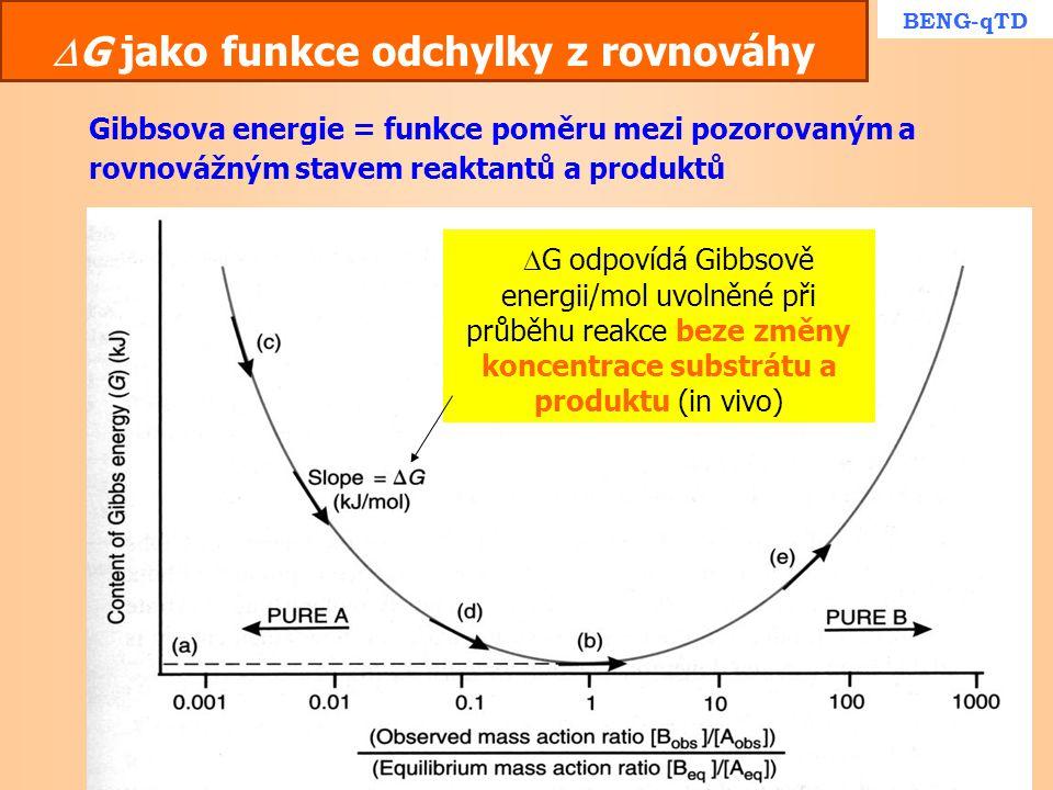  G jako funkce odchylky z rovnováhy Gibbsova energie = funkce poměru mezi pozorovaným a rovnovážným stavem reaktantů a produktů BENG-qTD   G odpoví