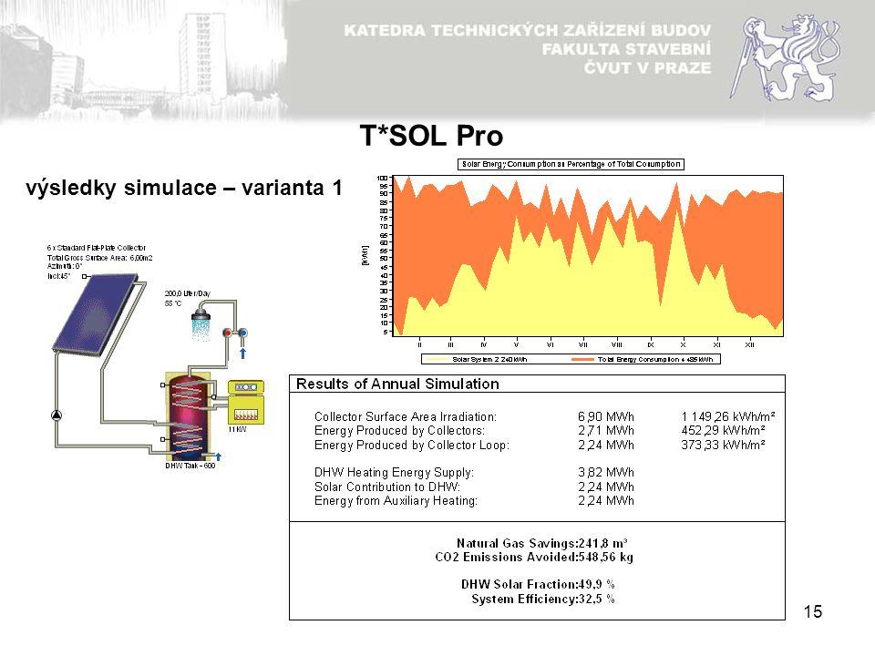 15 výsledky simulace – varianta 1 T*SOL Pro