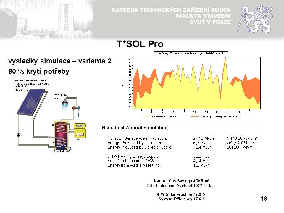 16 výsledky simulace – varianta 2 80 % krytí potřeby T*SOL Pro