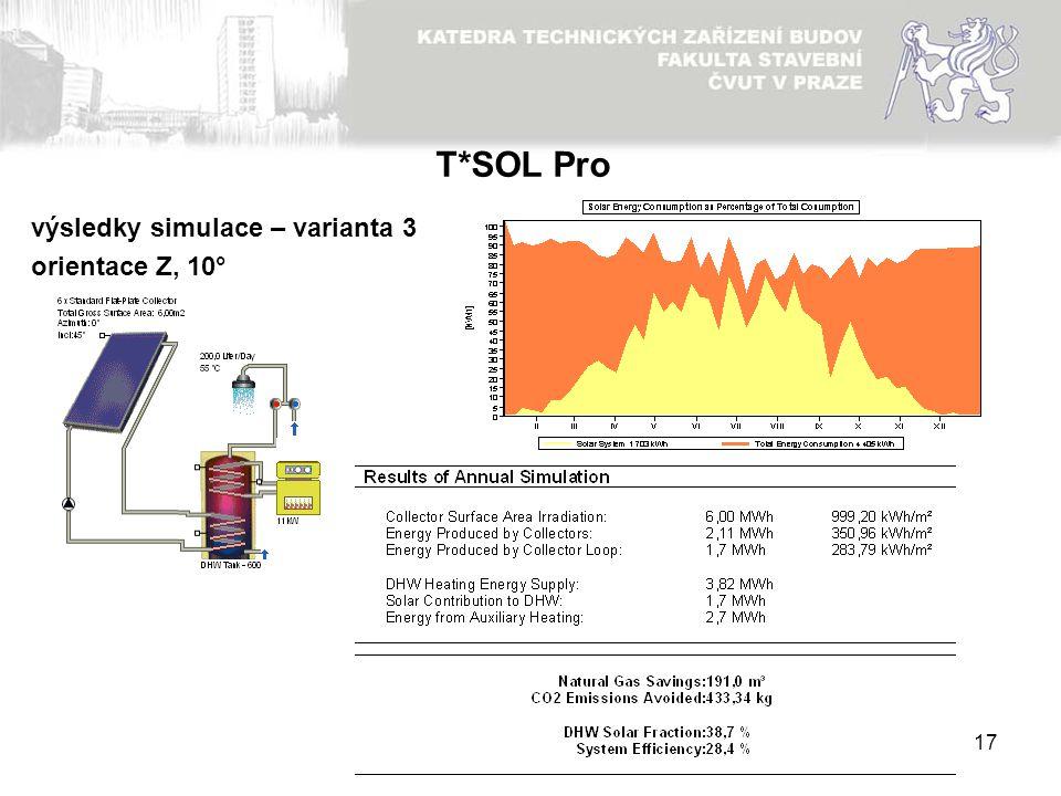 17 výsledky simulace – varianta 3 orientace Z, 10° T*SOL Pro