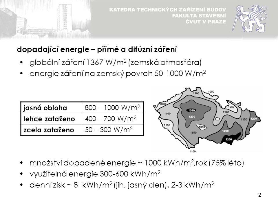 2 globální záření 1367 W/m 2 (zemská atmosféra) energie záření na zemský povrch 50-1000 W/m 2 množství dopadené energie ~ 1000 kWh/m 2,rok (75% léto)