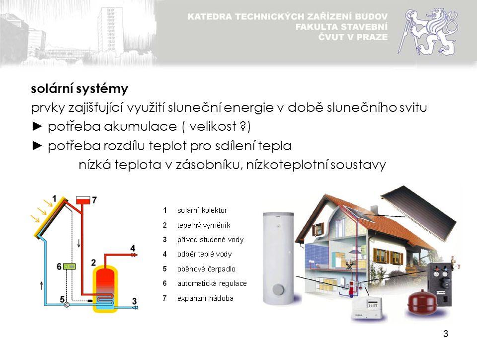 3 prvky zajišťující využití sluneční energie v době slunečního svitu ► potřeba akumulace ( velikost ?) ► potřeba rozdílu teplot pro sdílení tepla nízk