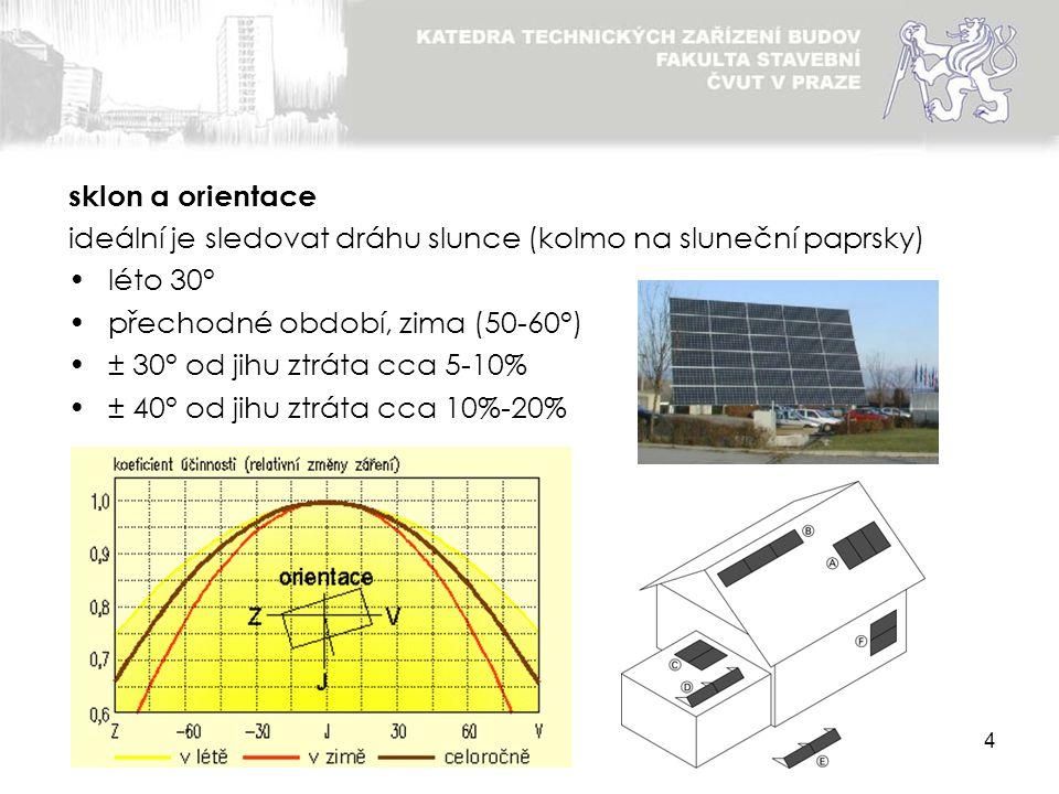 4 ideální je sledovat dráhu slunce (kolmo na sluneční paprsky) léto 30° přechodné období, zima (50-60°) ± 30° od jihu ztráta cca 5-10% ± 40° od jihu z