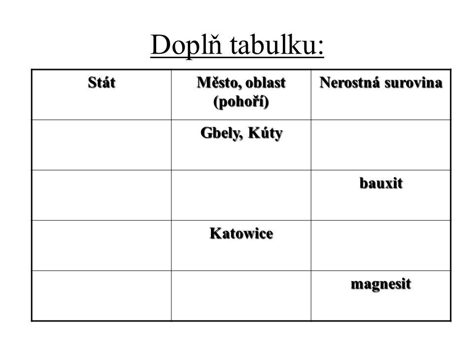 Doplň tabulku: Stát Město, oblast (pohoří) Nerostná surovina Gbely, Kúty bauxit Katowice magnesit