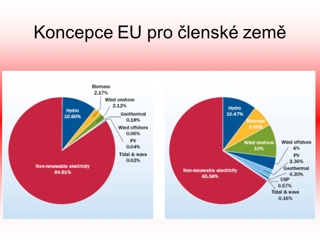 Koncepce EU pro členské země