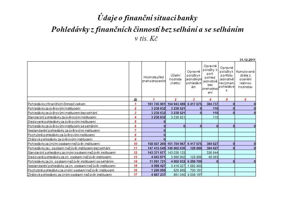 31.12.2011 Hodnota před znehodnocením Účetní hodnota (netto) Opravné položky k jednotlivým pohledávk ám Opravné položky k port. pohled. jednotlivě bez