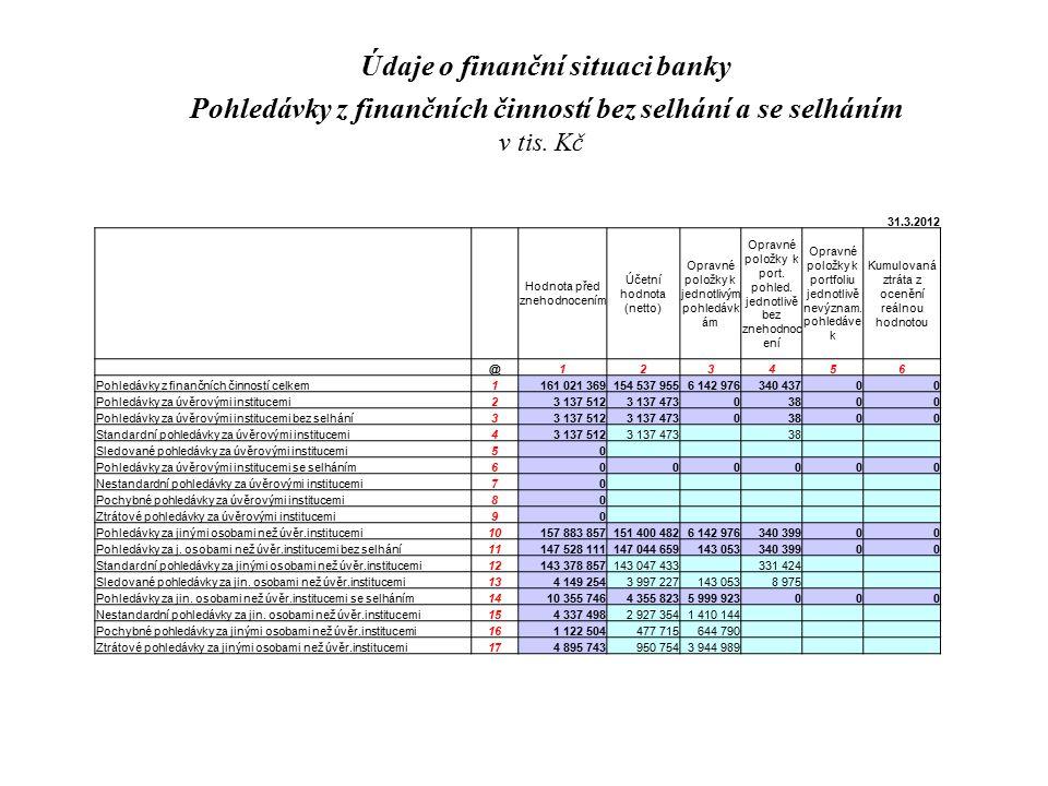 Údaje o finanční situaci banky Pohledávky z finančních činností bez selhání a se selháním v tis. Kč 31.3.2012 Hodnota před znehodnocením Účetní hodnot