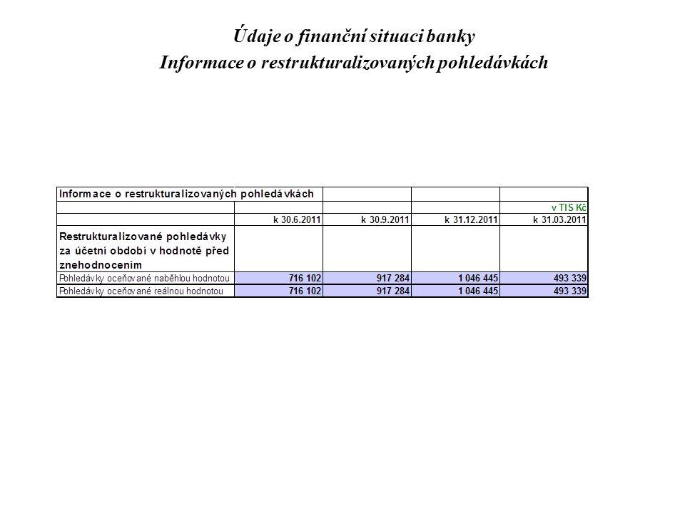Údaje o finanční situaci banky Informace o restrukturalizovaných pohledávkách