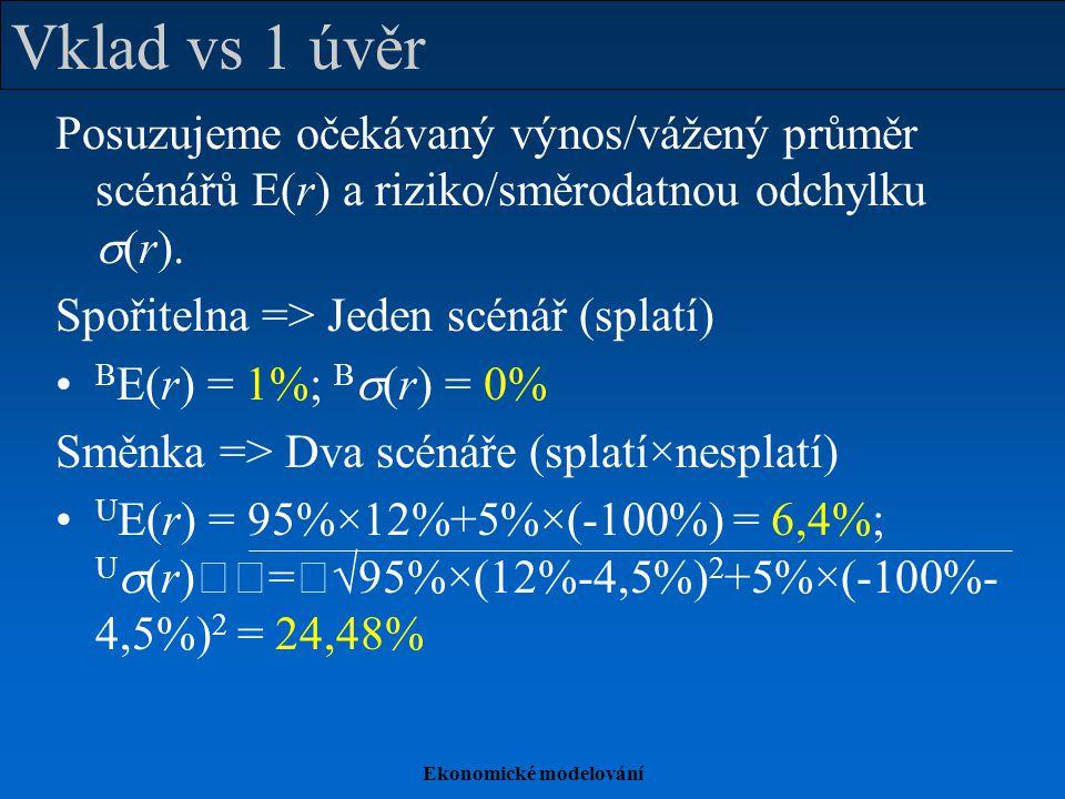 Ekonomické modelování Dva úvěry Dvě směnky => Tři scénáře Oba dlužníci splatí: r ++ = 12%, P ++ = 95%×95% = 90,25% Oba nesplatí: r -- =  100%, P -- = 5%×5% = 0,25% Jeden splatí, druhý ne: r +- = 0,5×12% + 0,5×(  100%) =  44%, P +- = 2×5%×95% = 9,5% 2U E(r) = 90,25%×12%+0,25%×(  100%)+ 9,5%×(  44%) = 6,4%; 2U  (r)=  90,25%×(12%  4,5%) 2 +0,25%×(  100%  4,5%) 2 +9,5%×(–44%  4,5%) 2 = 17,26%