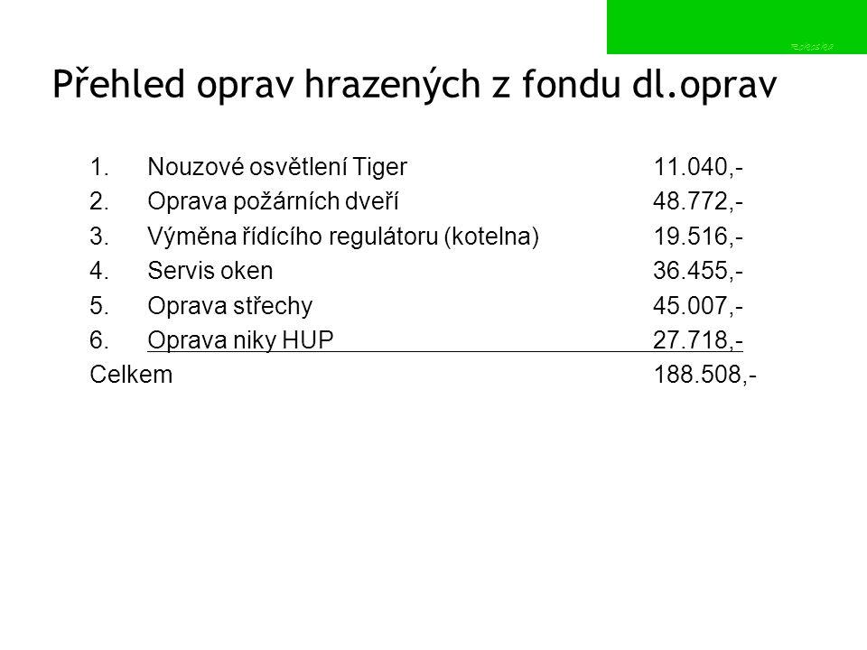 Schválení účetní uzávěrky 2012 Fond oprav k 31.12.2012 byl ve výši 707.964,30- Kč (včetně přijatých úroků, pronájmu parkoviště) Stav b.ú.
