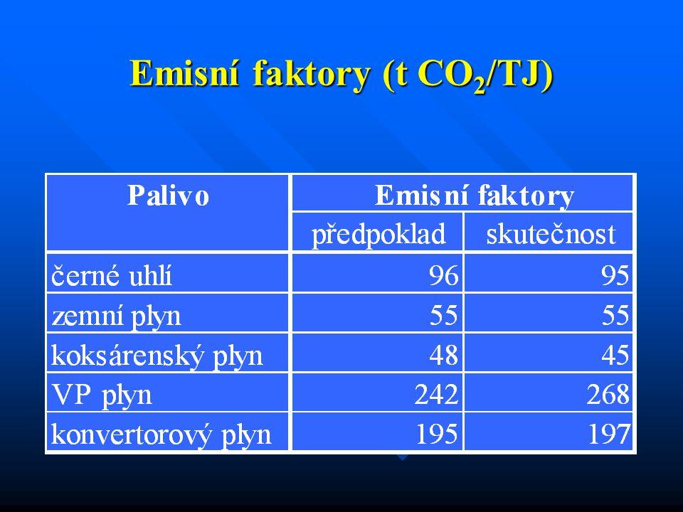 Emisní faktory (t CO 2 /TJ)