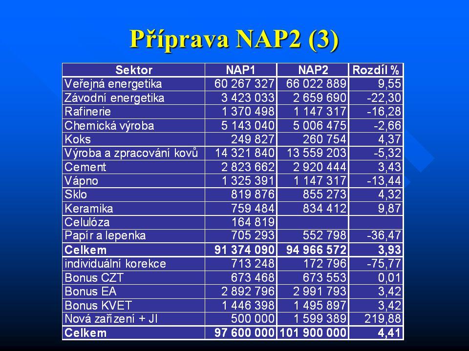Příprava NAP2 (3)