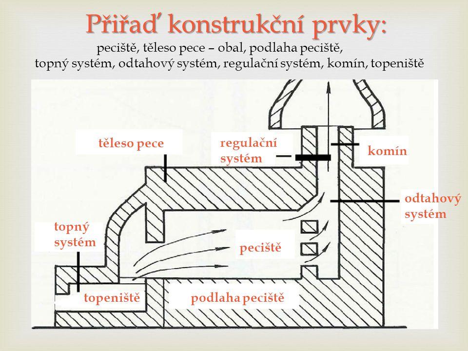 Přiřaď konstrukční prvky: Přiřaď konstrukční prvky: peciště, těleso pece – obal, podlaha peciště, topný systém, odtahový systém, regulační systém, komín, topeniště topný systém těleso pece regulační systém komín peciště topeniště podlaha peciště odtahový systém