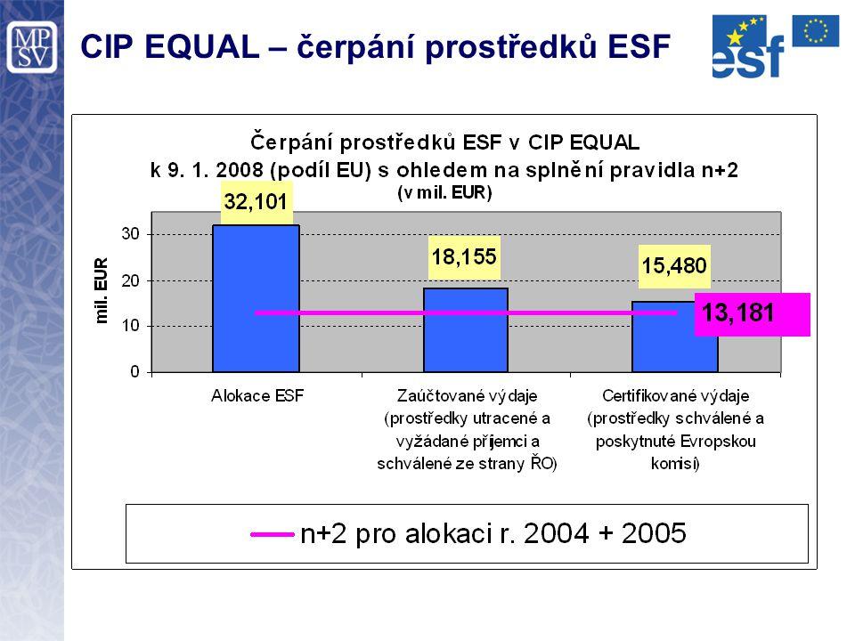 CIP EQUAL – čerpání prostředků ESF