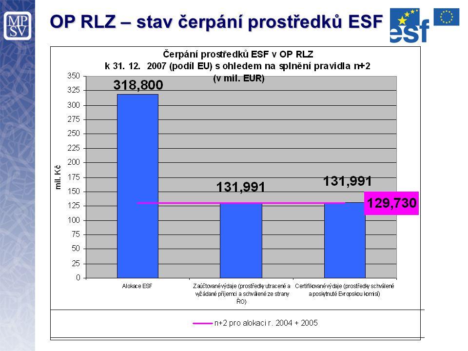 OP RLZ – stav čerpání prostředků ESF