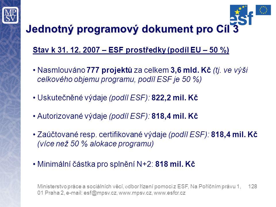 JPD 3 Ministerstvo práce a sociálních věcí, o dbor řízení pomoci z ESF, Na Poříčním právu 1, 128 01 Praha 2, e-mail: esf@mpsv.cz, www.mpsv.cz, www.esfcr.cz Priorita (opatření)Čerpání z alokace 2004-2005 Čerpání z alokace 2004-2006 Aktivní politika zaměstnanosti28%19% Sociální integrace a rovnost příležitostí 82%57% Z toho opatření Sladění rodinného a pracovního života 110%77% Posílení poskytovatelů sociálních služeb114%79% Rozvoj celoživotního učení86%60% Adaptabilita a podnikání91%63% Technická pomoc66%46% Celkem za program 76% 53%