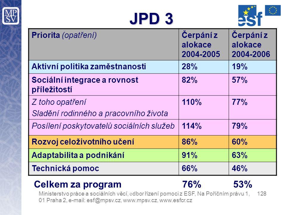 JPD 3 – stav čerpání prostředků ESF