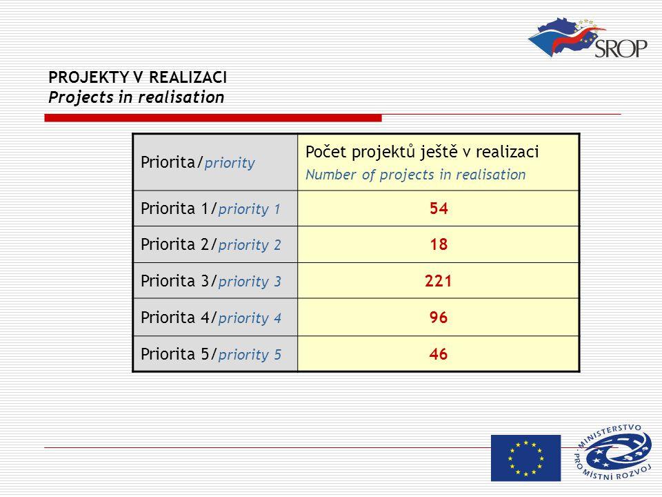 PROJEKTY V REALIZACI Projects in realisation Priorita/ priority Počet projektů ještě v realizaci Number of projects in realisation Priorita 1/ priority 1 54 Priorita 2/ priority 2 18 Priorita 3/ priority 3 221 Priorita 4/ priority 4 96 Priorita 5/ priority 5 46