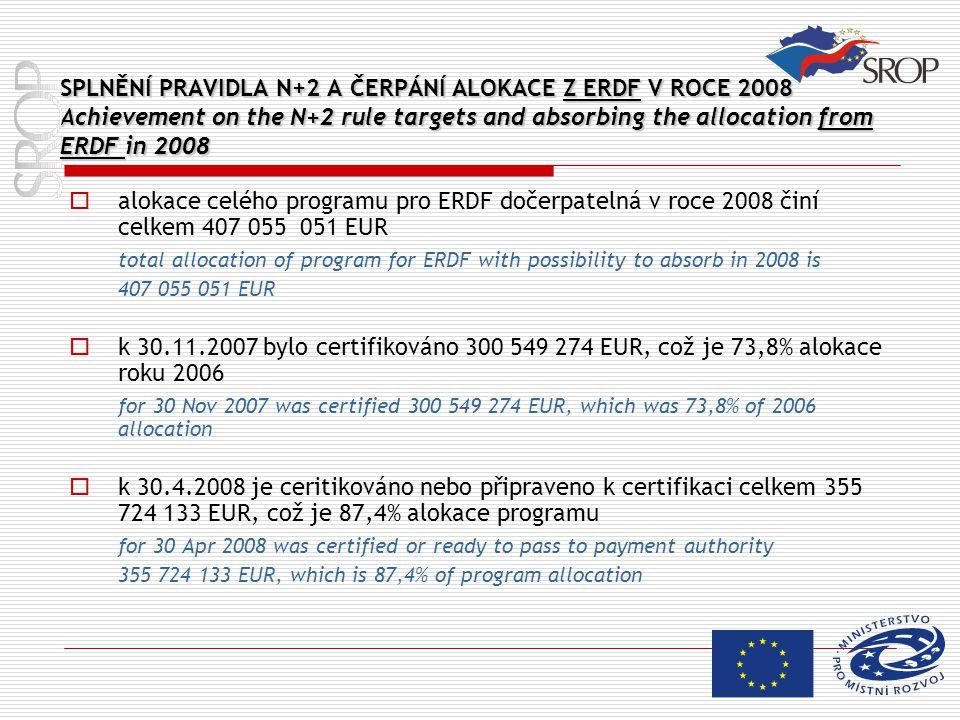 SPLNĚNÍ PRAVIDLA N+2 A ČERPÁNÍ ALOKACE Z ERDF V ROCE 2008 Achievement on the N+2 rule targets and absorbing the allocation from ERDF in 2008  alokace celého programu pro ERDF dočerpatelná v roce 2008 činí celkem 407 055 051 EUR total allocation of program for ERDF with possibility to absorb in 2008 is 407 055 051 EUR  k 30.11.2007 bylo certifikováno 300 549 274 EUR, což je 73,8% alokace roku 2006 for 30 Nov 2007 was certified 300 549 274 EUR, which was 73,8% of 2006 allocation  k 30.4.2008 je ceritikováno nebo připraveno k certifikaci celkem 355 724 133 EUR, což je 87,4% alokace programu for 30 Apr 2008 was certified or ready to pass to payment authority 355 724 133 EUR, which is 87,4% of program allocation