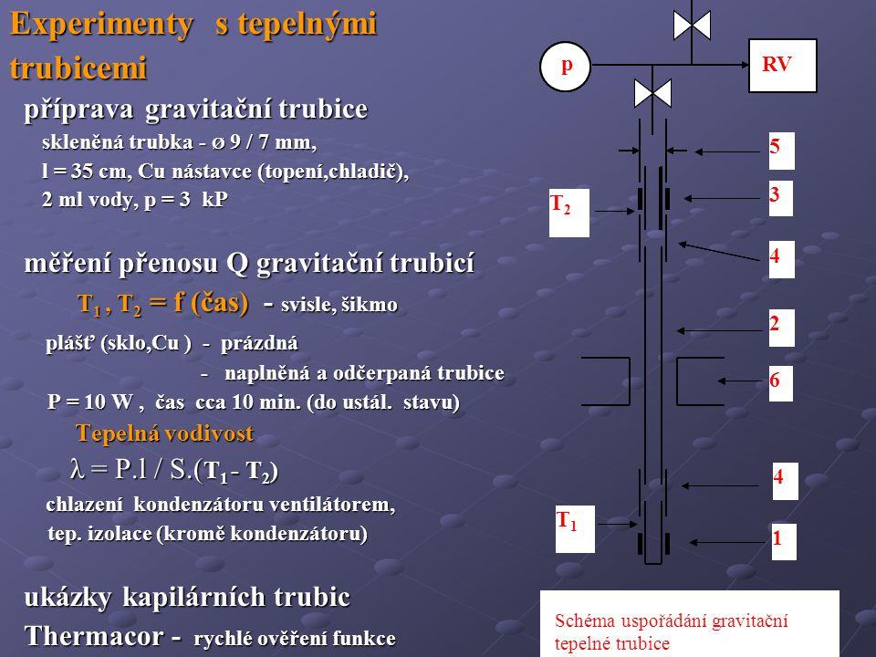 Experimenty s tepelnými trubicemi příprava gravitační trubice příprava gravitační trubice skleněná trubka - Ø 9 / 7 mm, skleněná trubka - Ø 9 / 7 mm, l = 35 cm, Cu nástavce (topení,chladič), l = 35 cm, Cu nástavce (topení,chladič), 2 ml vody, p = 3 kP 2 ml vody, p = 3 kP měření přenosu Q gravitační trubicí měření přenosu Q gravitační trubicí T 1, T 2 = f (čas) - svisle, šikmo T 1, T 2 = f (čas) - svisle, šikmo plášť (sklo,Cu ) - prázdná plášť (sklo,Cu ) - prázdná - naplněná a odčerpaná trubice - naplněná a odčerpaná trubice P = 10 W, čas cca 10 min.