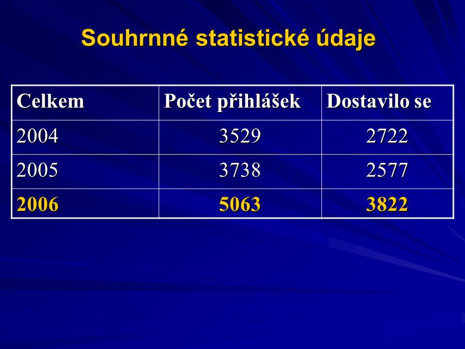 Souhrnné statistické údaje Celkem Počet přihlášek Dostavilo se 200435292722 200537382577 200650633822