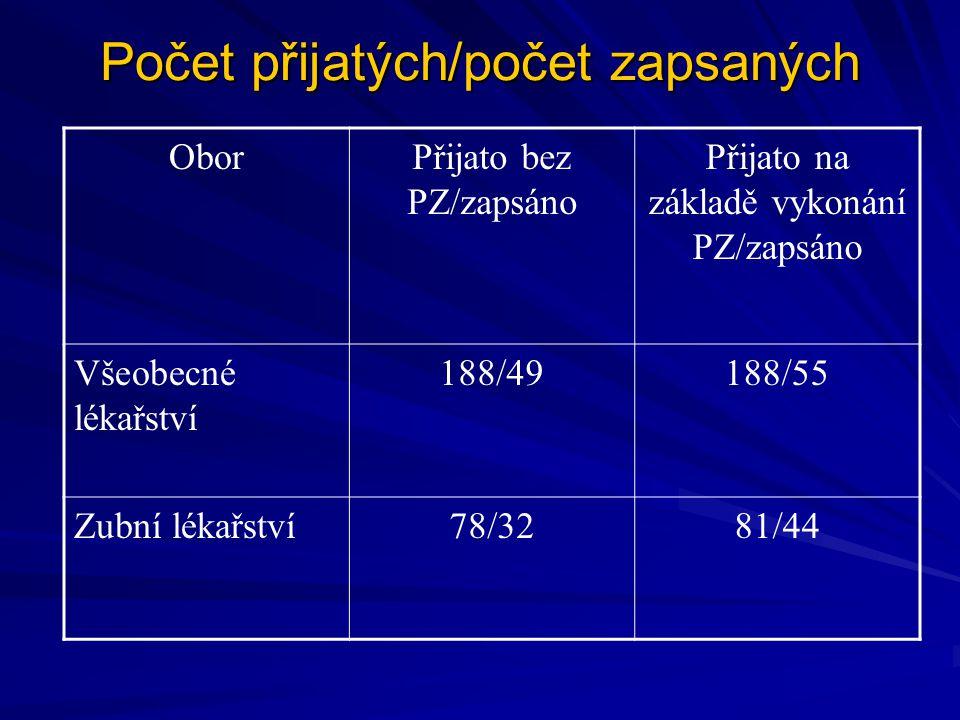 Počet přijatých/počet zapsaných OborPřijato bez PZ/zapsáno Přijato na základě vykonání PZ/zapsáno Všeobecné lékařství 188/49188/55 Zubní lékařství78/3