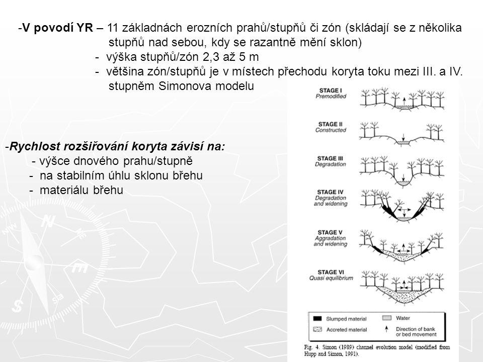 -V povodí YR – 11 základnách erozních prahů/stupňů či zón (skládají se z několika stupňů nad sebou, kdy se razantně mění sklon) - výška stupňů/zón 2,3 až 5 m - většina zón/stupňů je v místech přechodu koryta toku mezi III.
