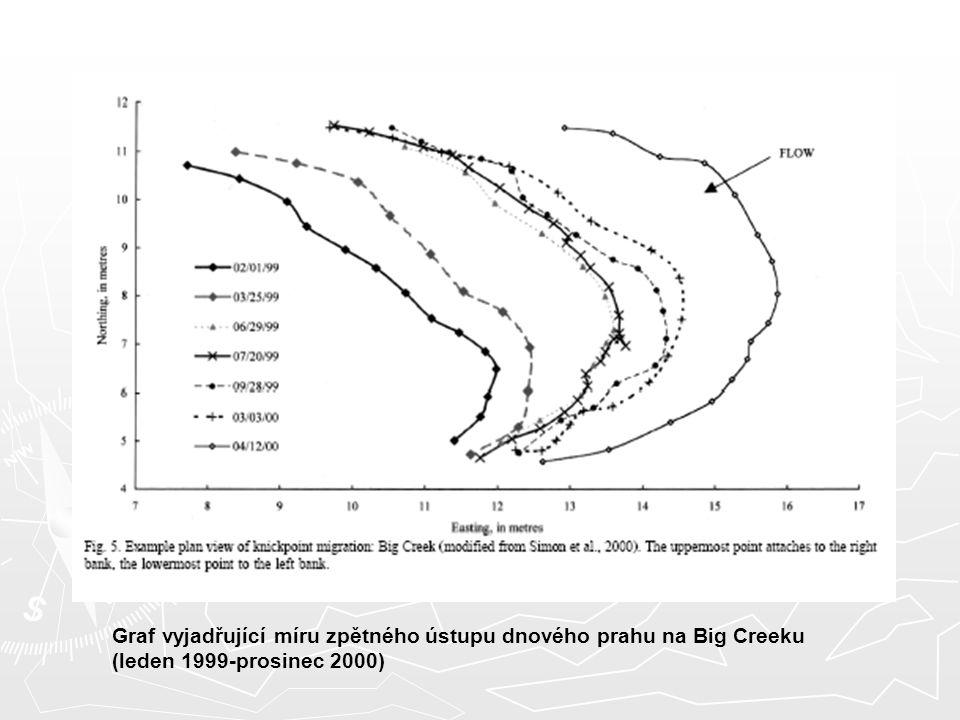 Graf vyjadřující míru zpětného ústupu dnového prahu na Big Creeku (leden 1999-prosinec 2000)