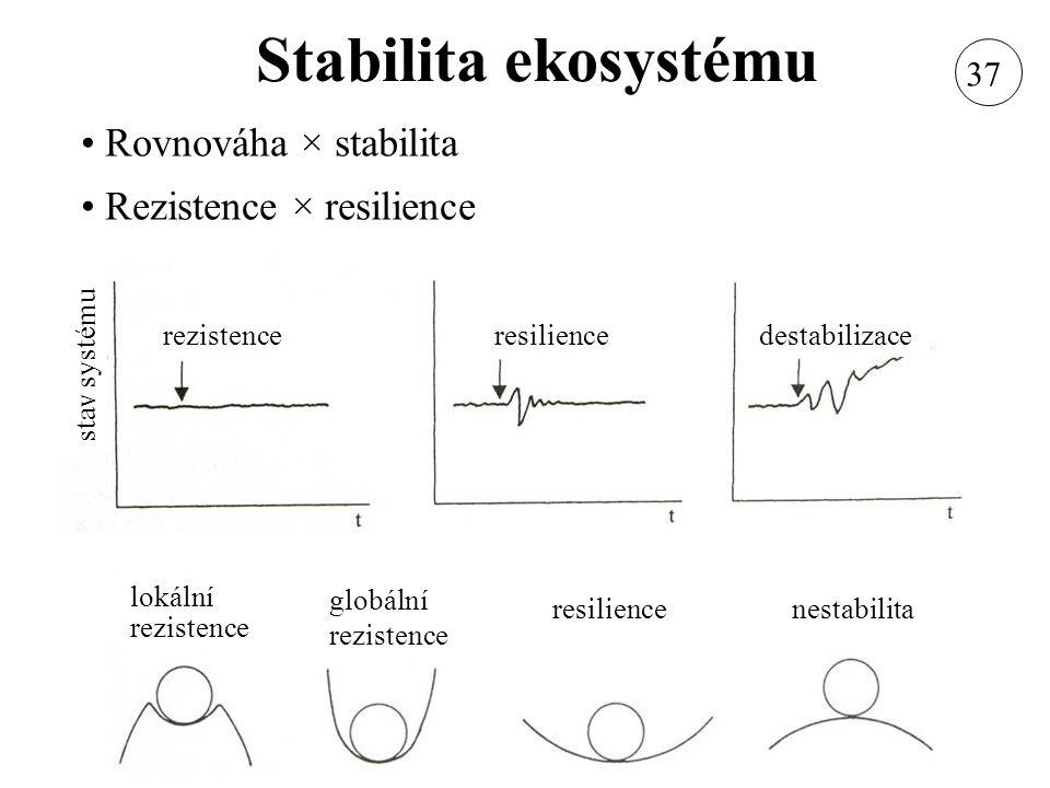 Stabilita ekosystému Rovnováha × stabilita Rezistence × resilience resilience globální rezistence lokální rezistence nestabilita rezistenceresilienced