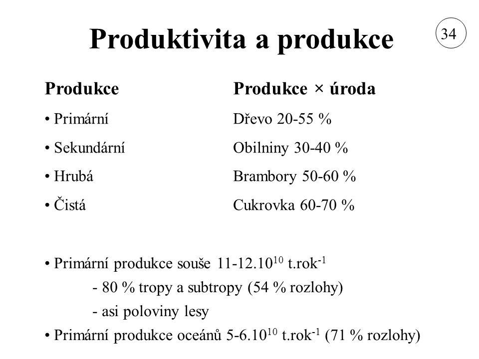 Produktivita a produkce Produkce Primární Sekundární Hrubá Čistá Produkce × úroda Dřevo 20-55 % Obilniny 30-40 % Brambory 50-60 % Cukrovka 60-70 % Pri