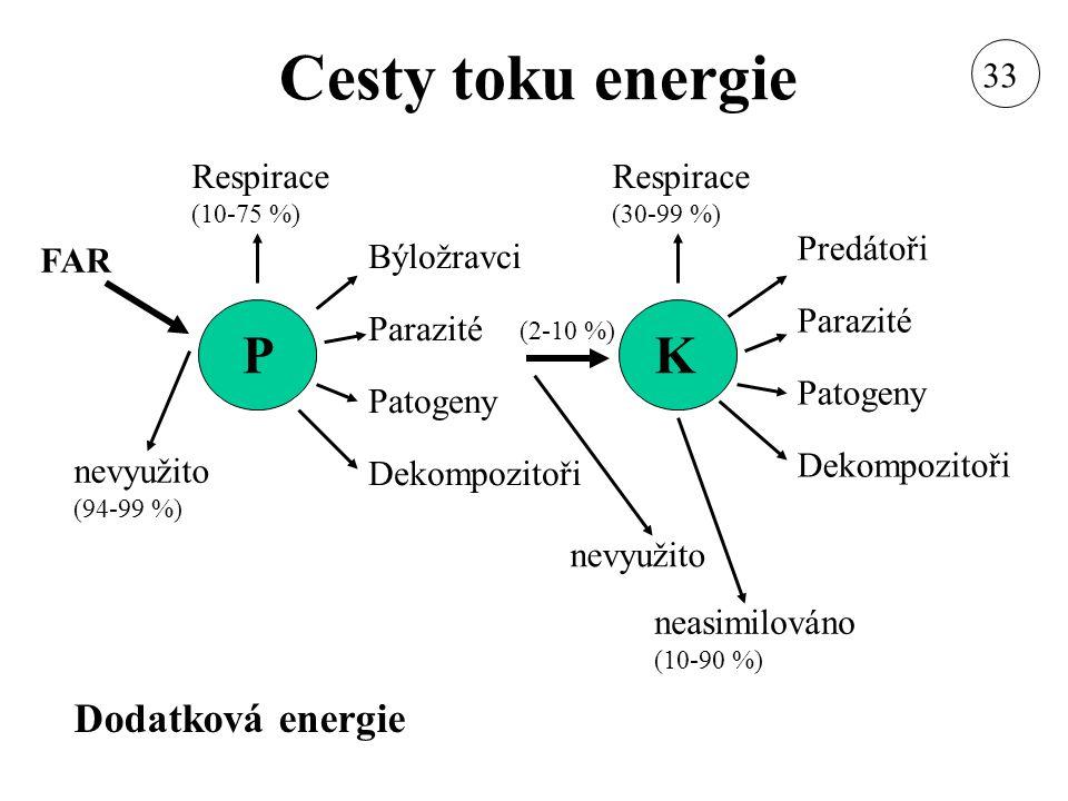Cesty toku energie PK FAR Býložravci Parazité Patogeny Dekompozitoři Respirace (10-75 %) Predátoři Parazité Patogeny Dekompozitoři Respirace (30-99 %)