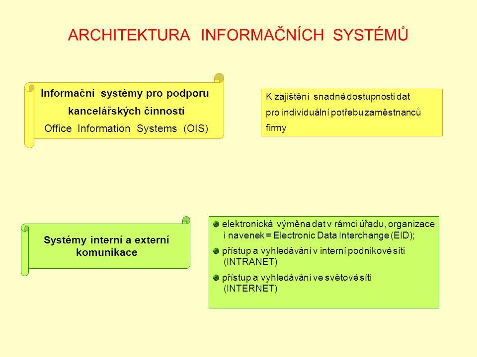 ARCHITEKTURA INFORMAČNÍCH SYSTÉMŮ Informační systémy pro podporu kancelářských činností Office Information Systems (OIS) K zajištění snadné dostupnost