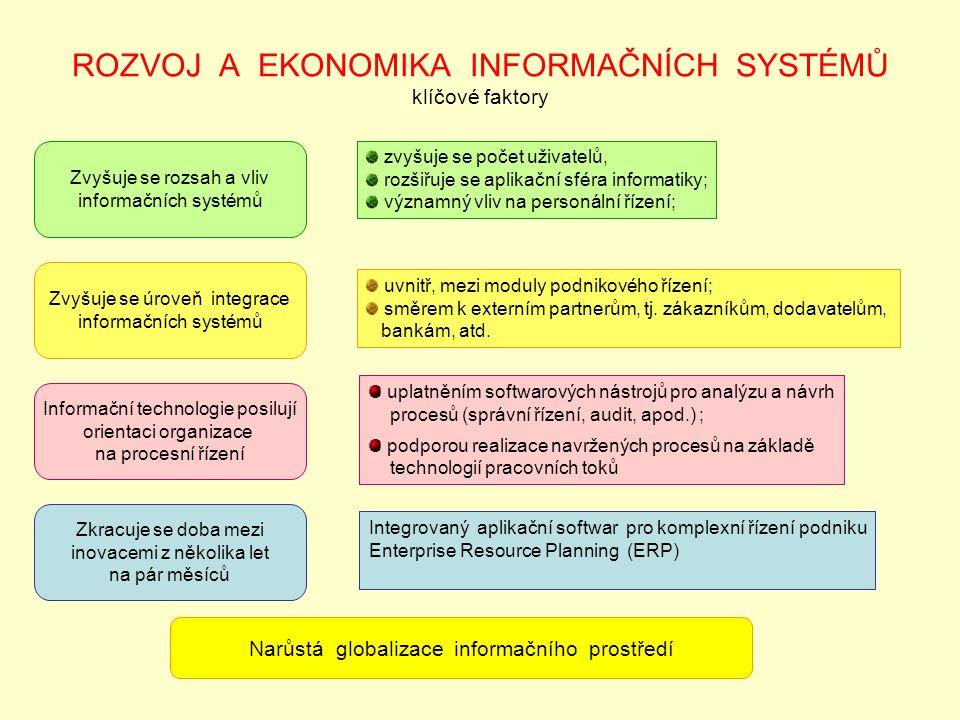 ROZVOJ A EKONOMIKA INFORMAČNÍCH SYSTÉMŮ klíčové faktory Zvyšuje se rozsah a vliv informačních systémů Zvyšuje se úroveň integrace informačních systémů