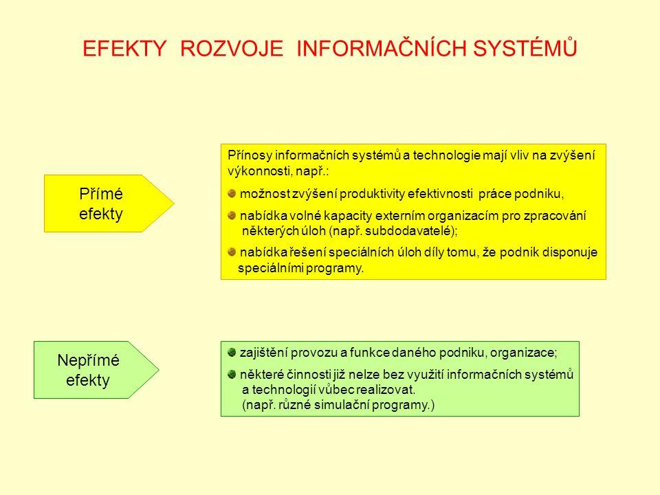 EFEKTY ROZVOJE INFORMAČNÍCH SYSTÉMŮ Přímé efekty Přínosy informačních systémů a technologie mají vliv na zvýšení výkonnosti, např.: možnost zvýšení pr