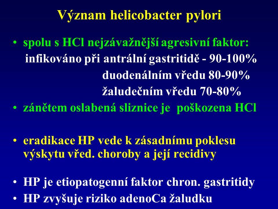 Význam helicobacter pylori spolu s HCl nejzávažnější agresivní faktor: infikováno při antrální gastritidě - 90-100% duodenálním vředu 80-90% žaludeční