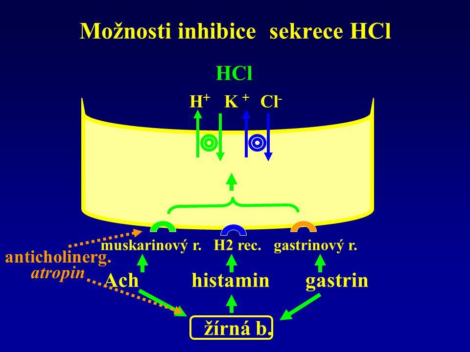 Možnosti inhibice sekrece HCl H + K + Cl - HCl muskarinový r. H2 rec. gastrinový r. Ach histamin gastrin žírná b. anticholinerg. atropin