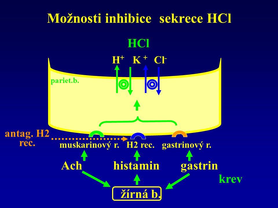 Možnosti inhibice sekrece HCl H + K + Cl - HCl muskarinový r. H2 rec. gastrinový r. Ach histamin gastrin žírná b. krev pariet.b. antag. H2 rec.