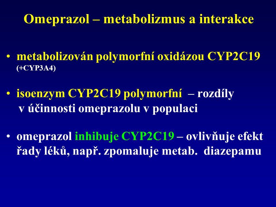 Omeprazol – metabolizmus a interakce metabolizován polymorfní oxidázou CYP2C19 (+CYP3A4) isoenzym CYP2C19 polymorfní – rozdíly v účinnosti omeprazolu