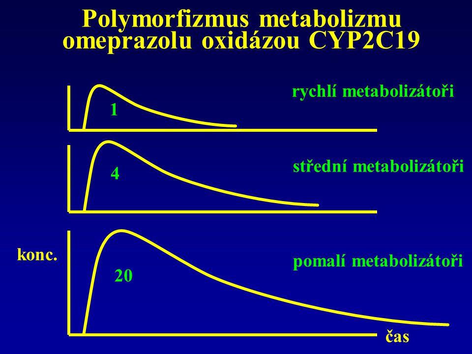 Polymorfizmus metabolizmu omeprazolu oxidázou CYP2C19 konc. čas 1 4 20 rychlí metabolizátoři střední metabolizátoři pomalí metabolizátoři
